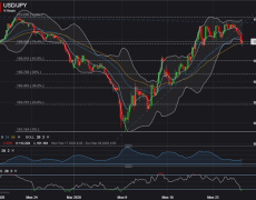 USD/JPY Pressured by Record-Smashing Spike in Jobless Claims