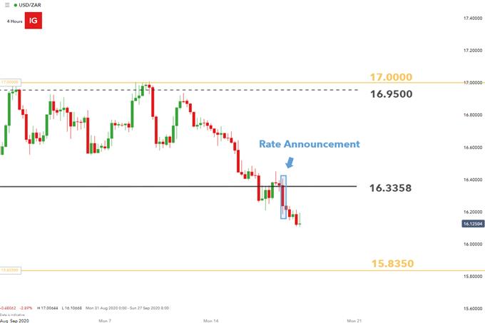 USDZAR 4 hour chart SARB rate decision