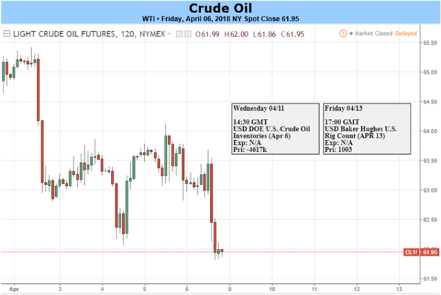 Oil Looks to OPEC Monthly Report, US CPI and Trade Developments