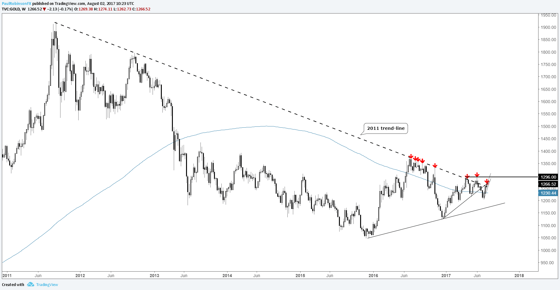 Silver Price On Reversal Watch Gold Signals Possible End
