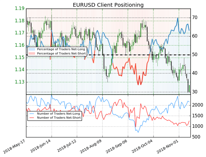 EUR/USD: 63% of Retail Traders are Long, Despite YTD lows