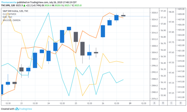 US Dollar, SPX, Oil, Gold Price Chart