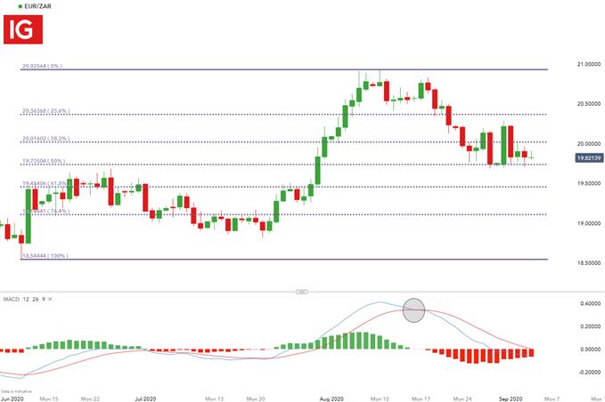 EUR/ZAR Daily Chart