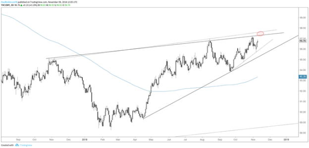 US Dollar Index (DXY) daily chart, watch top-side trend-line