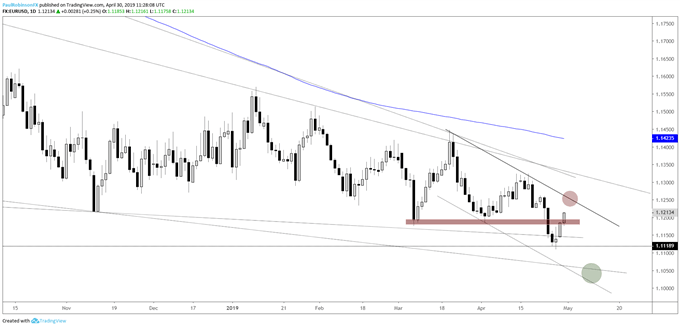 EURUSD daily chart, watch response during resistance