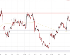 Canadian Dollar Outlook: USD/CAD, CAD/JPY Levels Post-FOMC