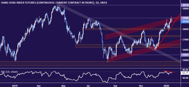 Hang Seng Index price chart - daily
