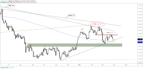 small resolution of silver daily chart weakening towards neckline