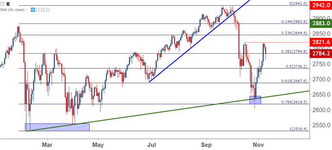 S&P 500 Daily Price Chart spx500 es