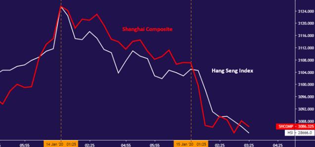 Chart of China stocks - Shanghai Composite and Hang Seng Index - 15min
