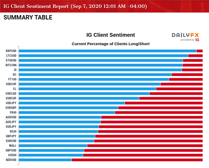 Image of IG Client Sentiment repor