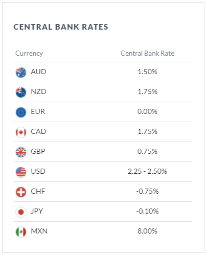 Central bank interest rates on DailyFX