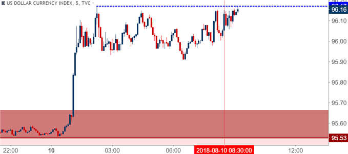 us dollar five minute price chart usd