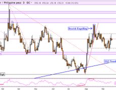 US Dollar May Rise Versus Singapore Dollar, PHP Awaiting Breakout