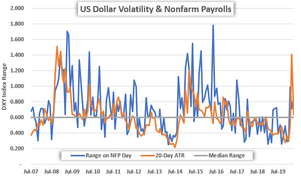 NFP: Nonfarm Payrolls Drives the US Dollar & Forex Volatility