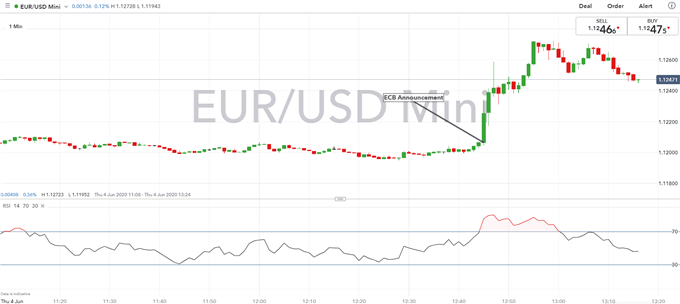 ECB Reaction: EUR/USD Surges on Large ECB QE Package - Update
