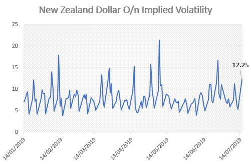 New Zealand Dollar Expected to be Most Volatile Currency Amid NZ CPI Report