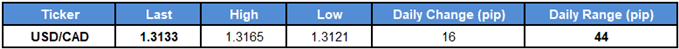 Image of daily change for usdcad rates