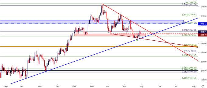 gold cost daily chart