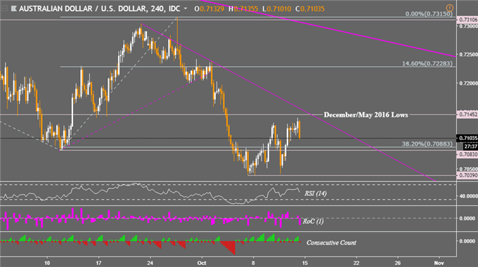 AUD/USD, GBP/AUD May Still Make Breakout Progress Despite U-turns