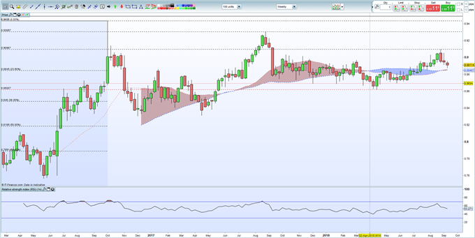 GBP: Sterling Continues to Benefit From a Lack of Bad News