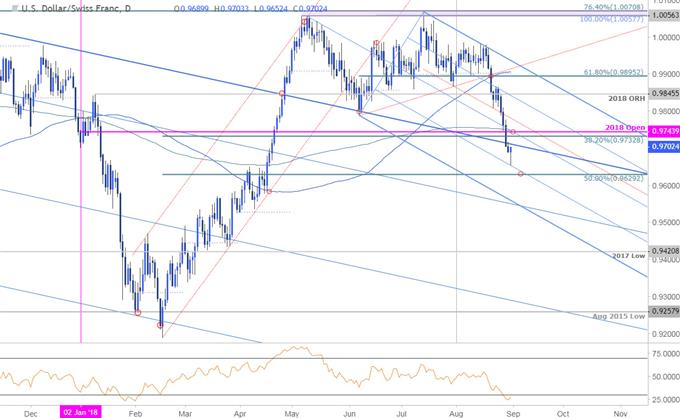 USD/CHF Price Chart - Daily Timeframe