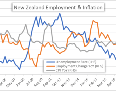 NZD/USD & NZD/JPY Eye Employment Data