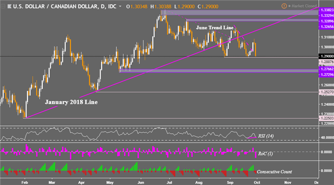 Yen, Stocks Eye NAFTA Volatility. USD/CAD Resuming Downtrend?