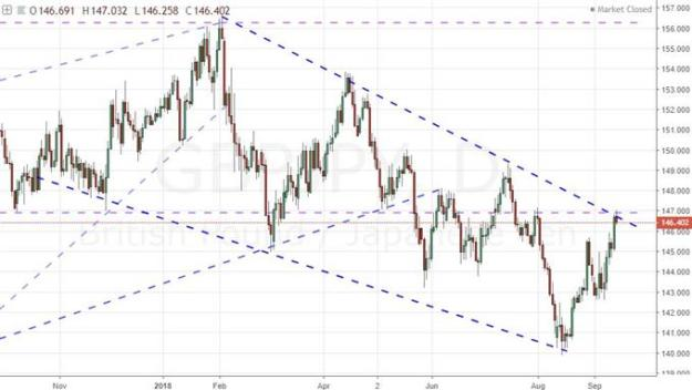 Daily Chart of GBP/JPY