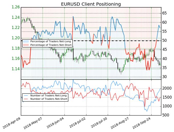 EUR/USD Retail Trader Sentiment Positioning