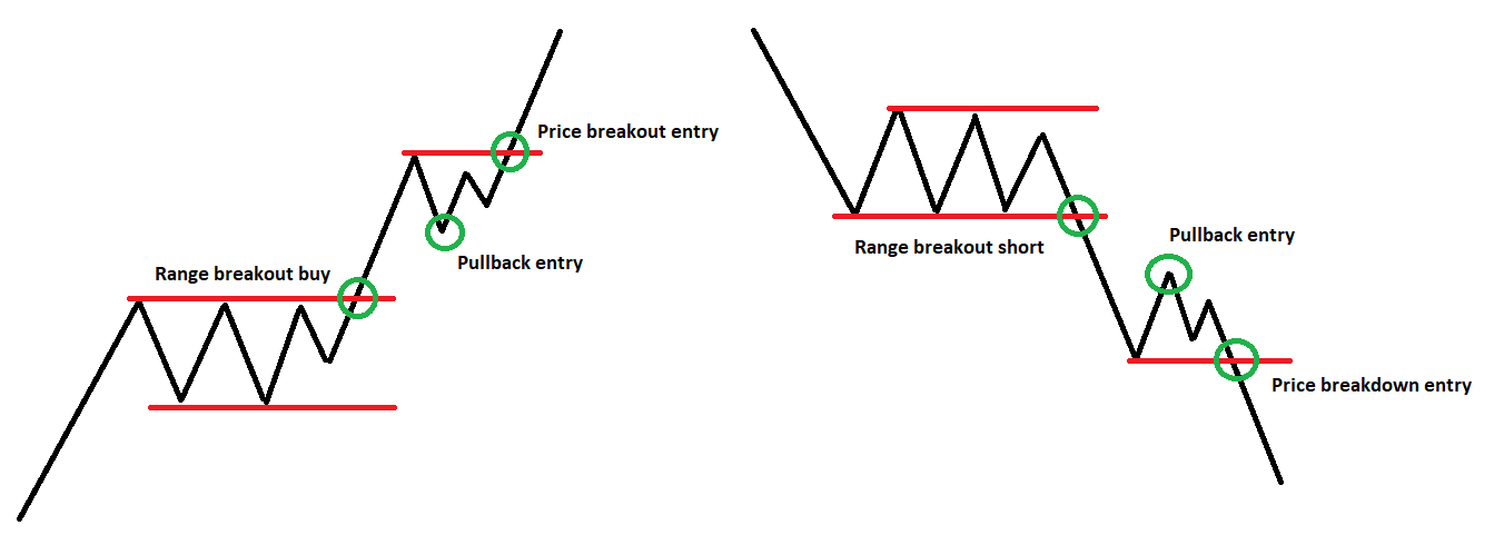 Becoming a Better Trader