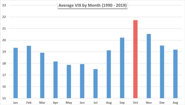 Average Vix by Month Chart