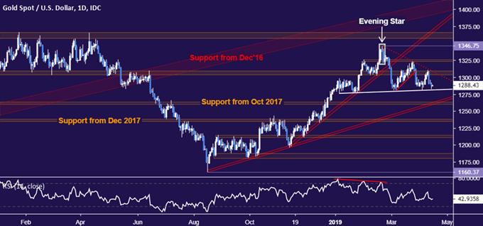График цен на золото - ежедневно