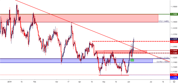 FX Price Action Setups in EUR/USD, AUD/USD, USD/CAD and USD/JPY