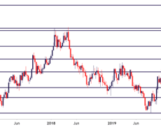 GBP/USD Drives Above 1.3000, Six-Month-Highs