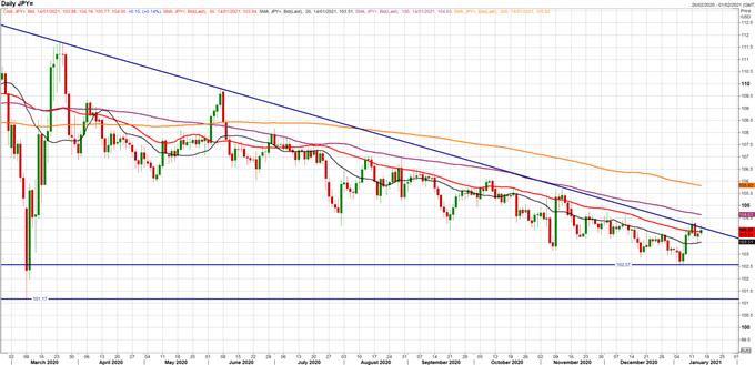 Japanese Yen Forecast: USD/JPY Key to Short-Term US Dollar Direction