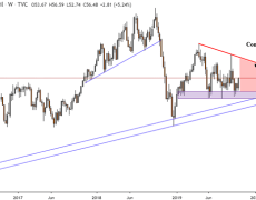 Crude Oil Price Week Ahead, Technical Analysis Hints Turn Lower?