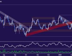 Euro May Bounce Before Deeper Drop