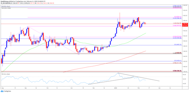 Image of gold price daily chart
