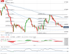AUD Chart Selloff Could Accelerate