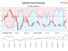 Our data shows traders are now at their least net-long EUR/USD since Mar 05 when EUR/USD traded near 1.12.