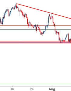 Eurjpy eur jpy four hour price chart also plummets through fibonacci support rh dailyfx