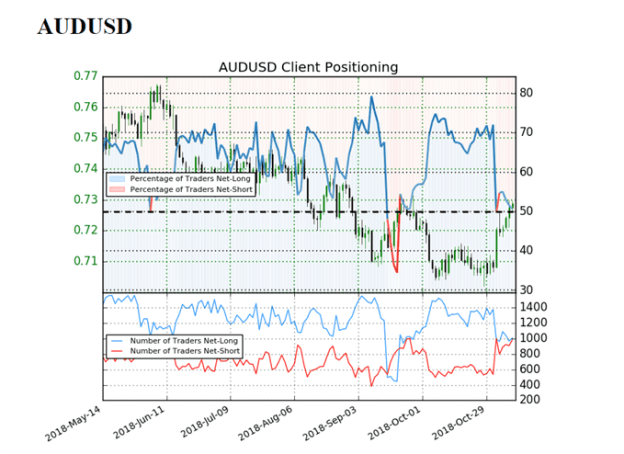 Image of IG client sentiment for audusd rate