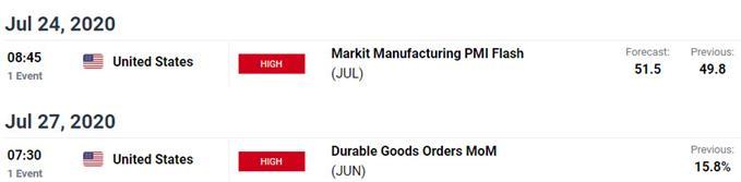 Key US / Mexico Data Releases - USD/MXN Economic Calendar - Peso Event Risk