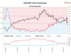 Our data shows traders are now net-long EUR/GBP for the first time since May 09, 2019 when EUR/GBP traded near 0.86.