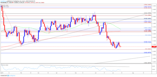 Image of usdcad daily chart