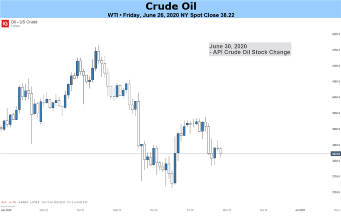 Crude Oil WTI Price chart