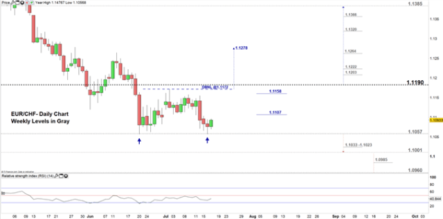 EUR/CHF price daily chart 17-07-19 Zoomed in