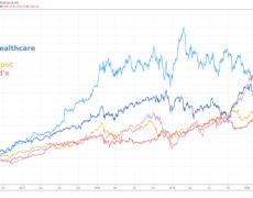 Stock Market Crash Sees Dow Jones Components Trade Places