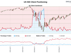 S&P 500, Dow Jones, AUD/USD Outlook: Signals in Trader Positioning